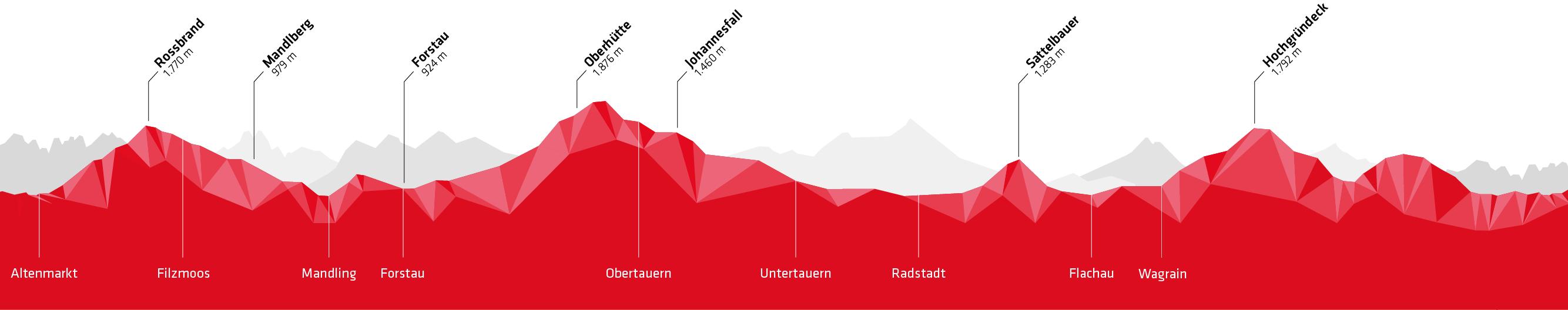 Stoneman Taurista Höhenprofil Mountainbike (Salzburger Land/Österreich)